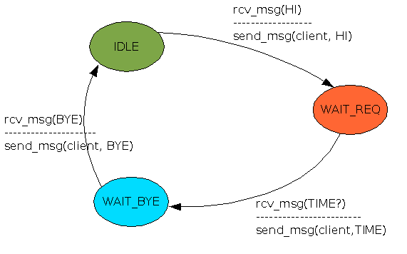 protocol with example